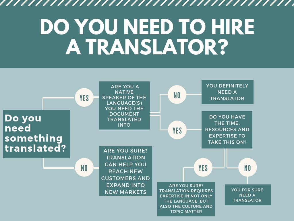 Do you need to hire a translator flowchart